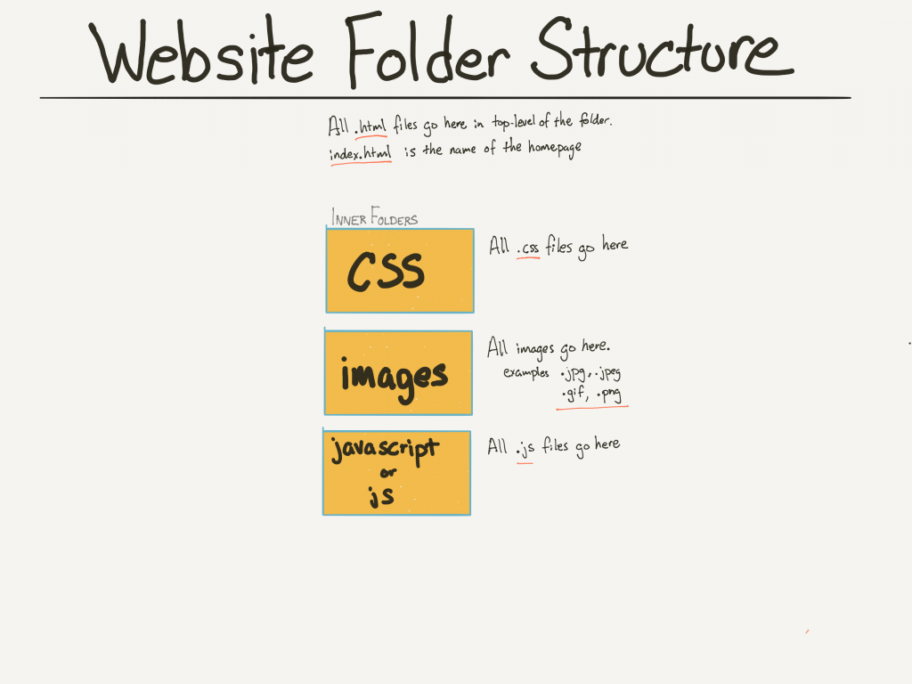 Basic Website Folder File Structure Mmp 240 Web Design